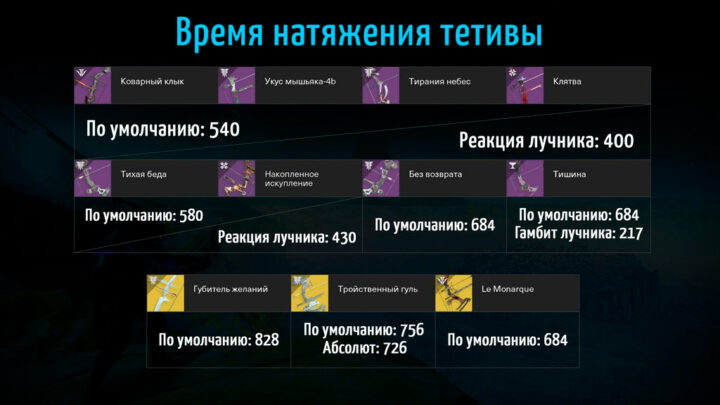 Таблица: время натяжения тетивы луков в Destiny 2