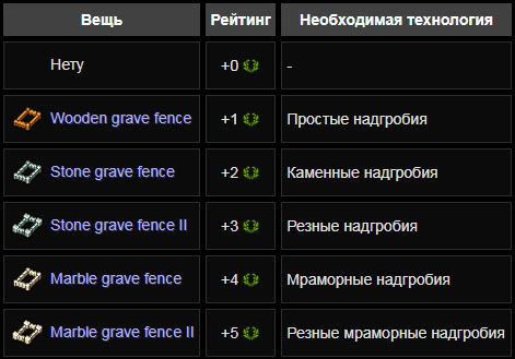 Таблица: оградки