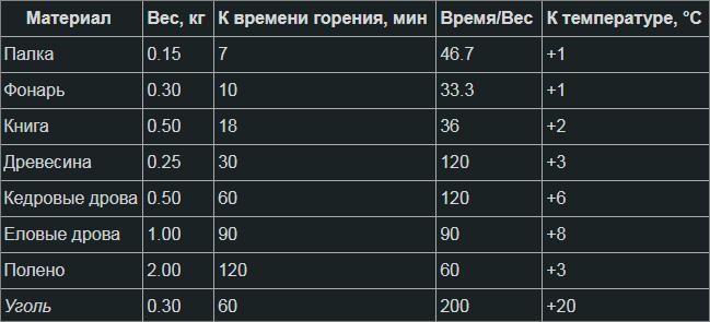 Таблица времени горения и прибавки к температуре костра в The Long Dark