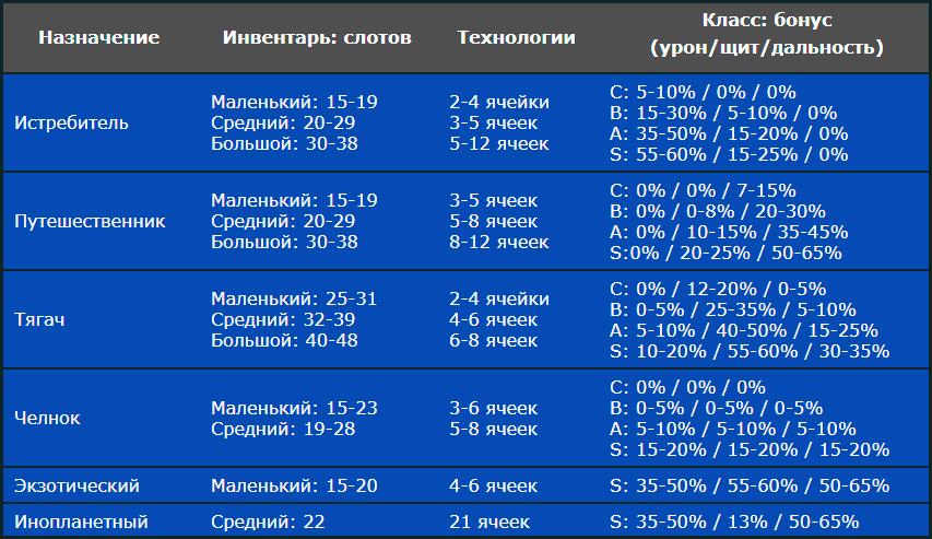Таблица звездолётов в No Mans Sky